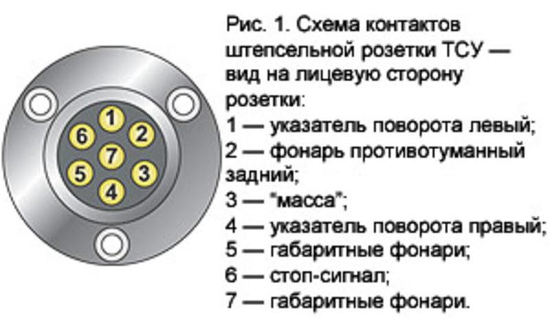 по схеме подключения на самой розетке указано типа левый габарит один...